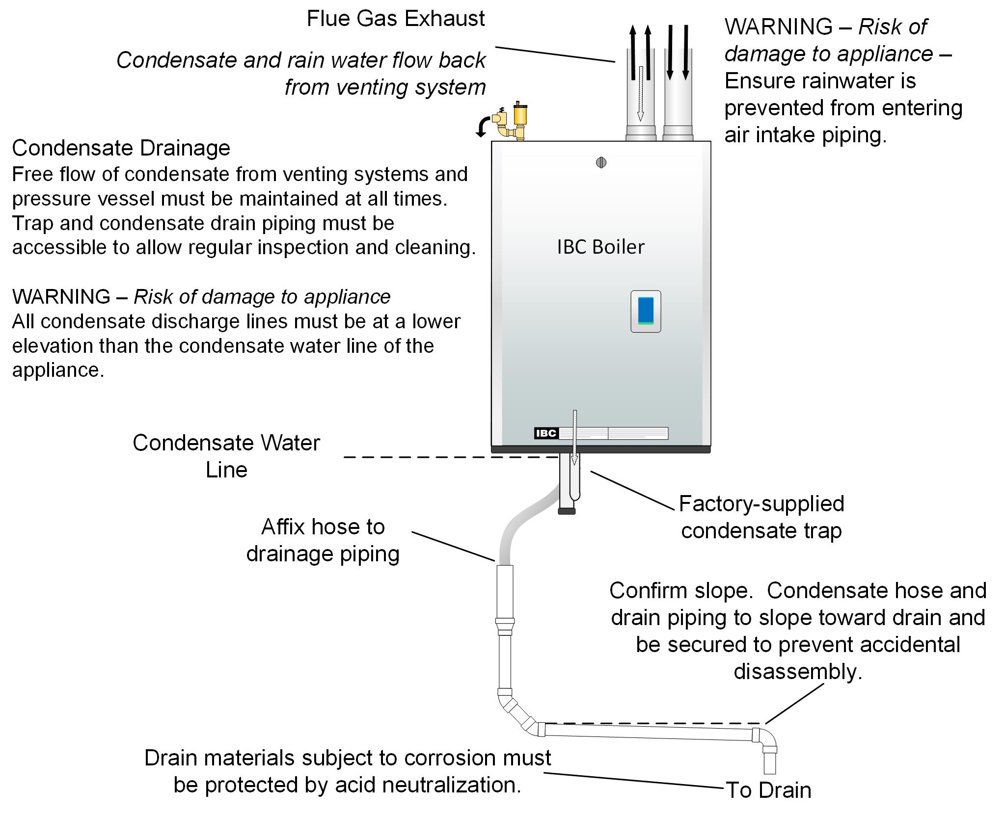 Condensing Boiler Piping Schematic Stunning Diagram Images Electrical Ibc Wiring 2047x1659